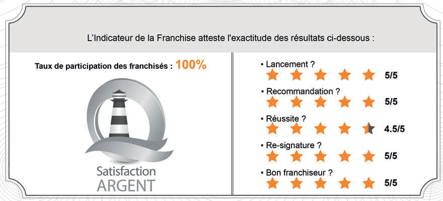Indicateur Franchise Satisfaction Argent